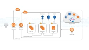 AWS Lambda for Flow Logs Processing | Observable Networks